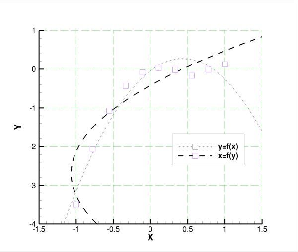Mathematica 3d Plot Xyz