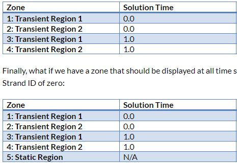 Zone and Solution Time