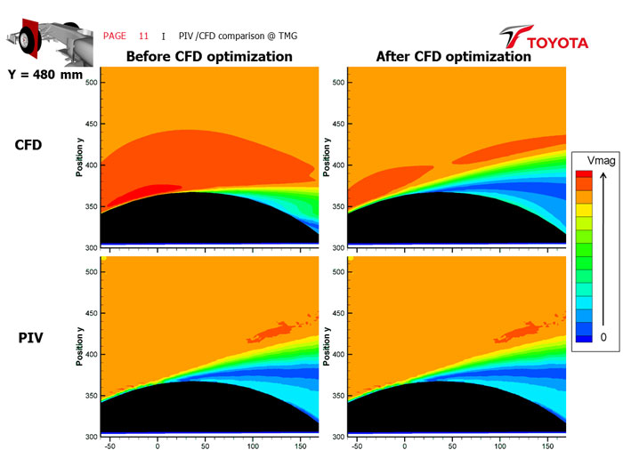 PIV CFD Comparison