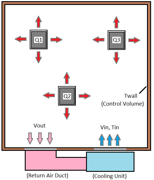 Typical data center layout