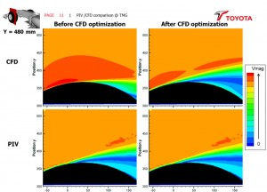 CFD methodology is optimized