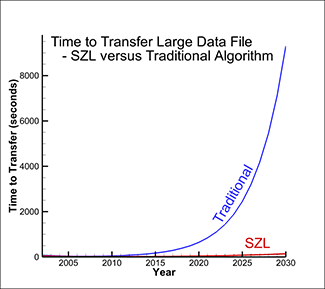 Time to load data using SZL technology