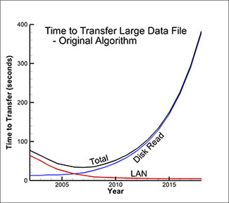 Time to transfer large data file