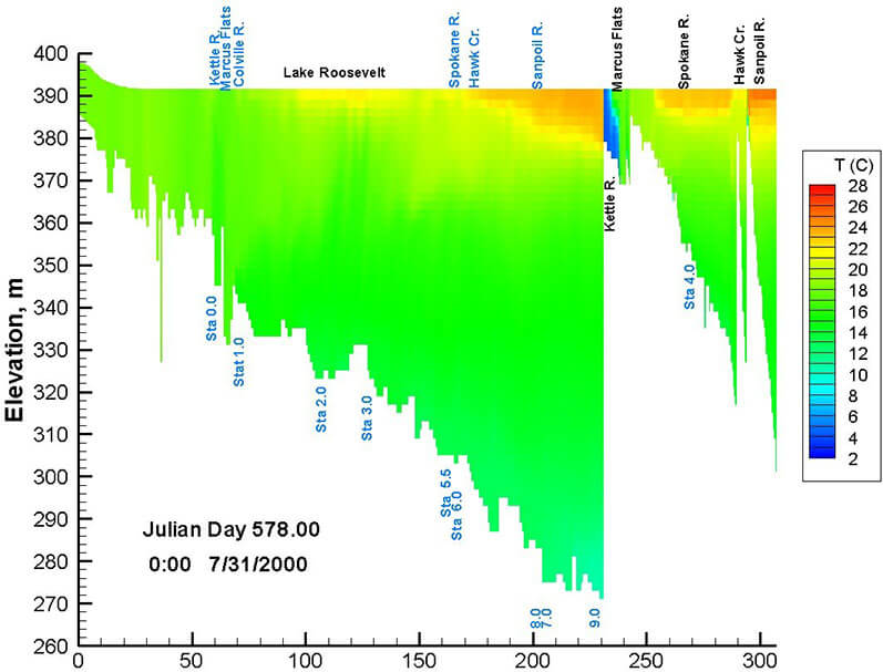 Detecting Problems with Your Water Quality Model Predictions