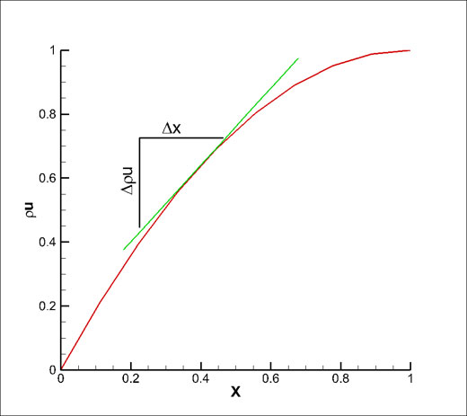 partial-differential-is-slope-of-curve