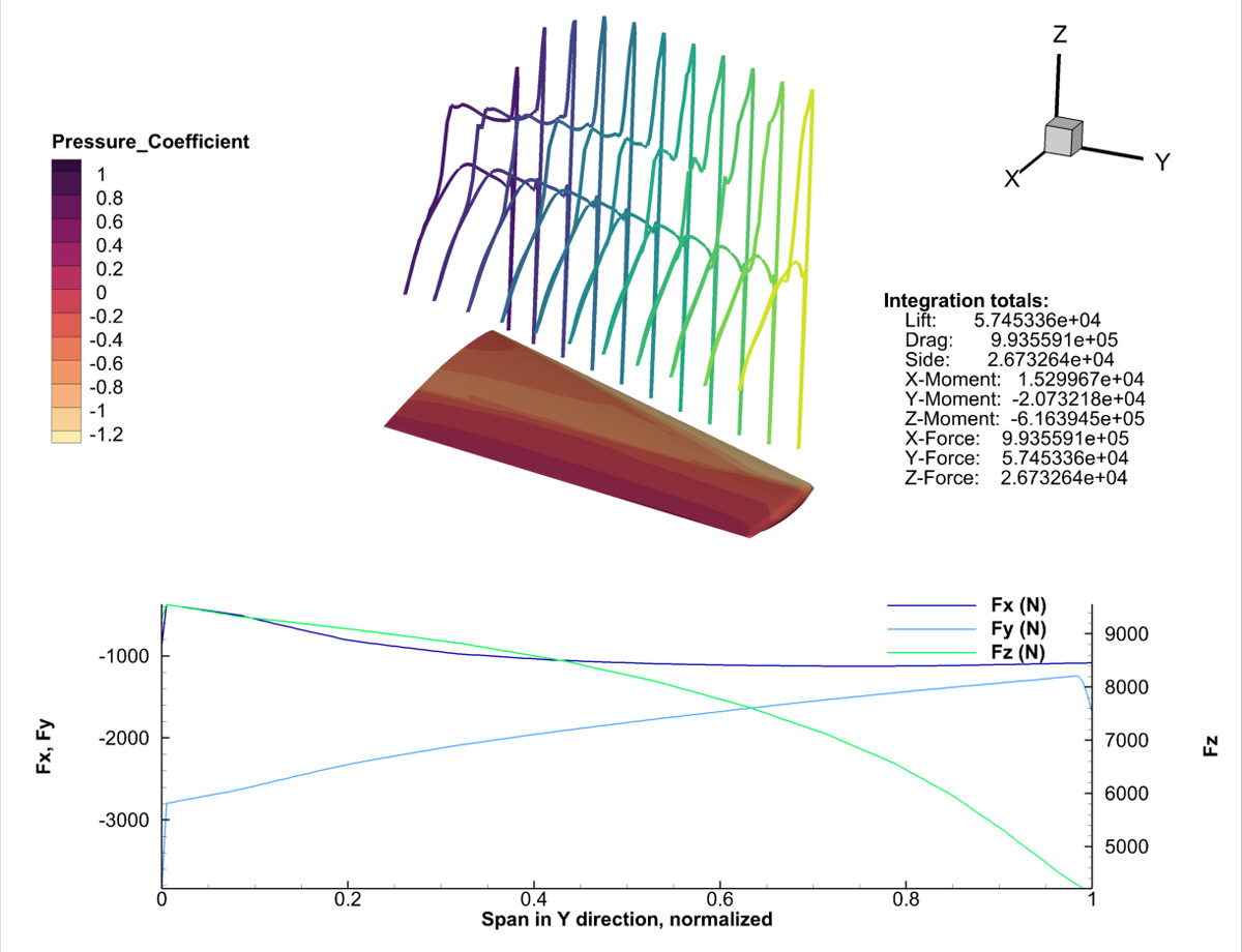 Wing Surface Forces-Moments Plot