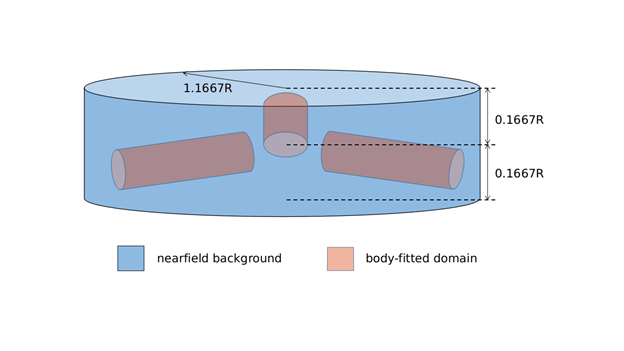Dimensions of near field background domain