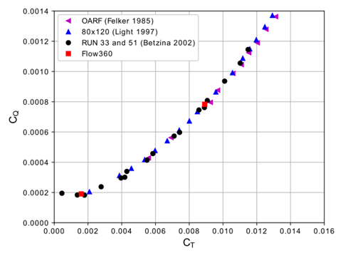Hovering thrust versus torque of the XV-15 rotor.